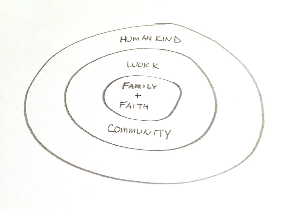 Tiers of priority: family and faith are central, followed by work and community, followed by humankind.